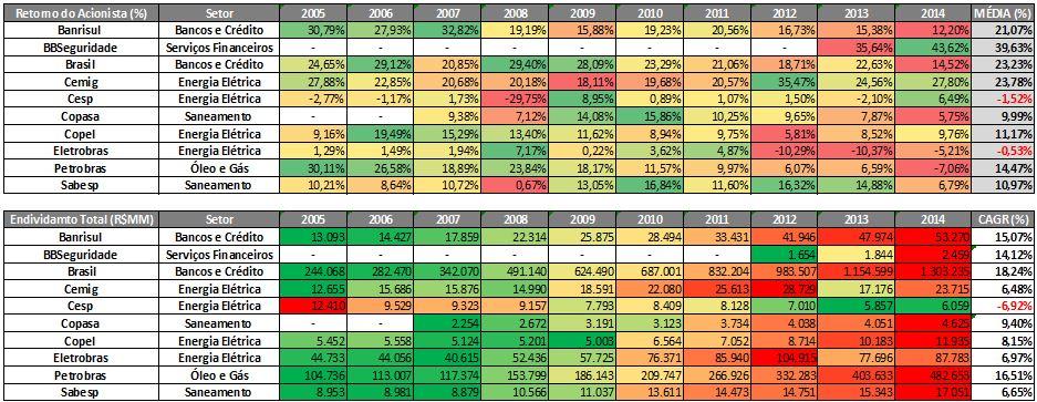 ROE (%) e Endividamento Total (R$MM) das Estatais do IBrX-100 de 2005 a 2014 Fonte: SABE ©