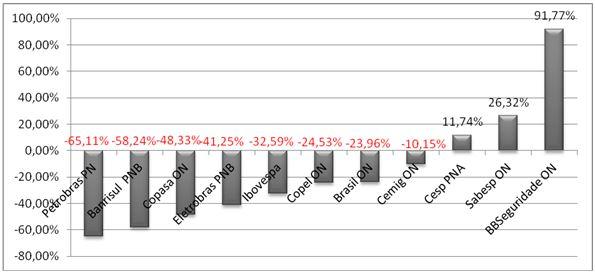Valorização das Ações das Estatais do IBrX-100 de 2011 a 15/10/2015Fonte: APLIGRAF ©
