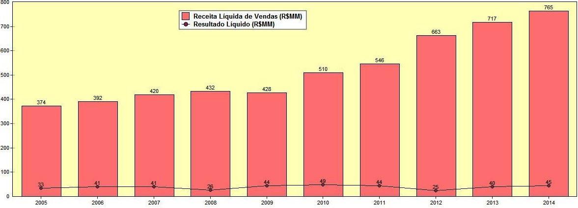 Evolução das Receitas e Lucros Líquidos da Fras-le – 2005 a 2014. Fonte: SABE ©