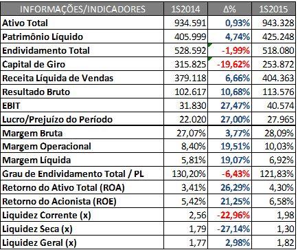 Informações e Indicadores Financeiros da Fras-le (R$M) – 1S2014 X 1S2015.  Fonte: SABE ©