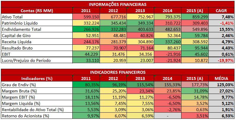 Informações e Indicadores Financeiros da Petrobras – 2011 a 2015(A).