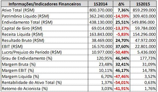 Informações e Indicadores Financeiros da Petrobras – 1S2014 X 1S2015.
