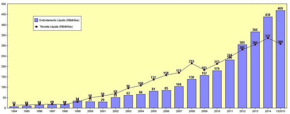 Petrobras - Evolução da Dívida Líquida X Receita Líquida (R$bilhões) – 1994 a 2015 – Fonte: SABE ©