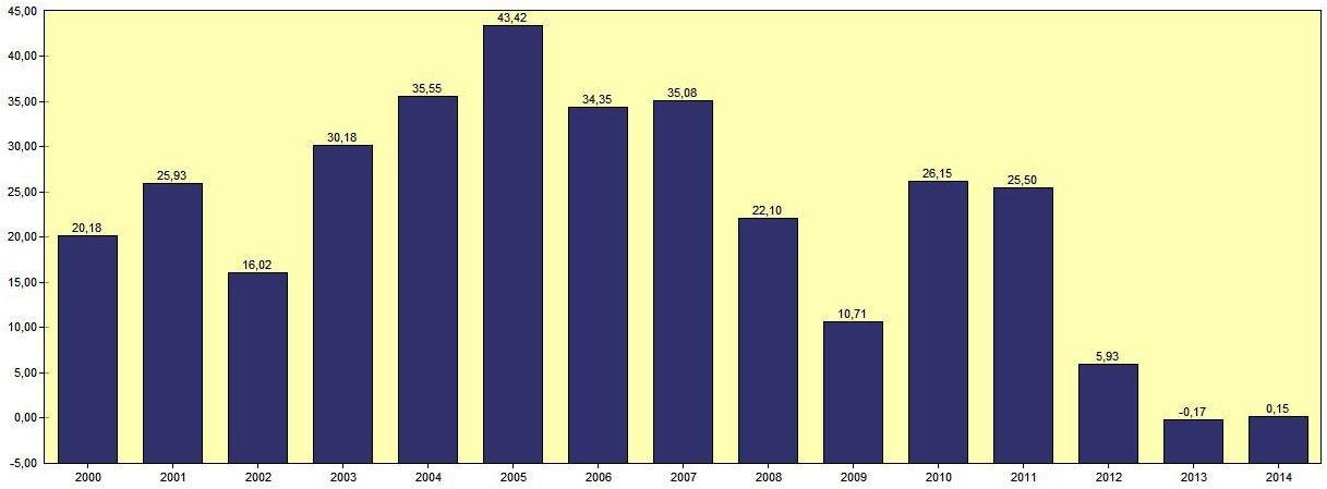 Vale – Evolução do ROE (Retorno do Acionista) – 2000 a 2014.   Fonte: SABE ©