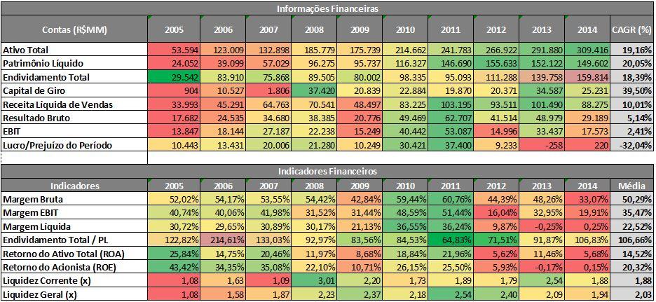 Radar de Informações e Indicadores Financeiros da Vale – 2005 a 2014.  Fonte: SABE ©