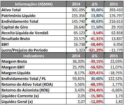 Informações e Indicadores Financeiros da Vale – 9M2014 X 9M2015 Fonte: SABE ©