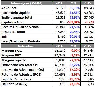 Informações e Indicadores Financeiros da AMBEV – 9M2014 X 9M2015. Fonte: SABE ©