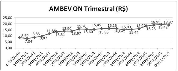 Evolução Trimestral da Ação AMBEV ON – 31/12/2010 a 06/11/2015. Fonte: APLIGRAF ©
