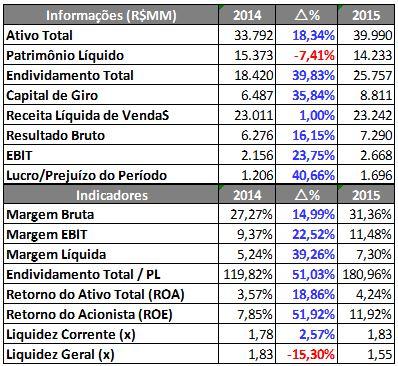 Informações e Indicadores Financeiros da BRF – 9M2014 X 9M2015. Fonte: SABE ©