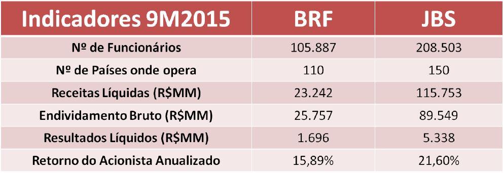 Grandes Números da BRF e JBS – 9M2015. Fonte: SABE © e BM&FBovespa