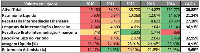 BTG Pactual – Radar de Informações Econômico-Financeiras (R$MM) – 2010 a 2014 – Fonte: SABE ©
