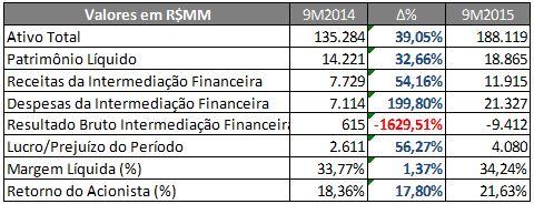 BTG Pactual –Informações Econômico-Financeiras (R$MM) – 9M2014 X 9M2015 – Fonte: SABE ©