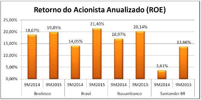 Gráficos Resultados Bruto/Líquido e ROE dos 4 Maiores Bancos – 9M2015 x 9M2014. Fonte: SABE ©