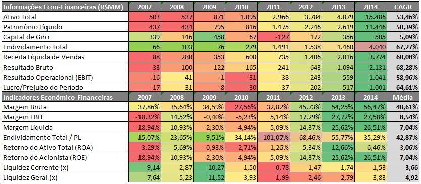 KROTON – Radar de Informações Econômico-Financeiras (R$MM) – 2007 a 2014 – Fonte: SABE ©