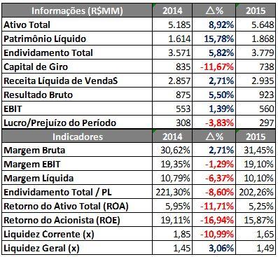 Informações e Indicadores Financeiros da Localiza – 9M2014 X 9M2015. Fonte: SABE ©
