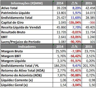 Informações e Indicadores Financeiros do PÃO DE AÇÚCAR – 9M2014 X 9M2015. Fonte: SABE ©