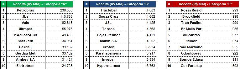 As Maiores por Receitas Líquidas (R$MM) - 9M2015. Fonte: SABE ©