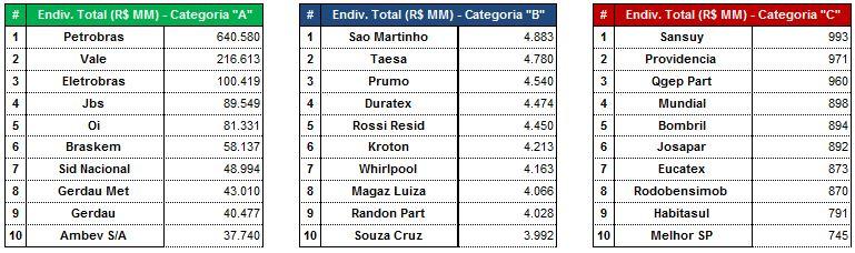As Maiores por Endividamento Total (R$MM) - 9M2015.Fonte: SABE ©