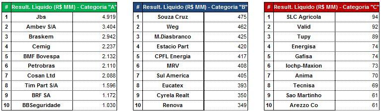 As Maiores por Resultados Líquidos (R$MM) - 9M2015. Fonte: SABE ©