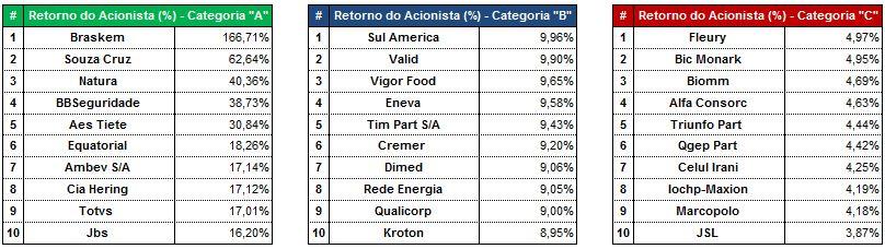 As Maiores por Retorno do Acionista (%)- 9M2015. Fonte: SABE ©