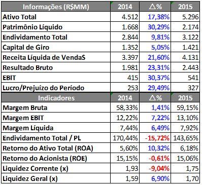 Informações e Indicadores Financeiros da Lojas Renner – 9M2014 X 9M2015. Fonte: SABE ©