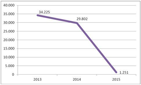 Total de Resultados Líquidos (R$MM) – 52 Empresas Não Financeiras – 9 Meses 2013 a 2015. Fonte: SABE ©