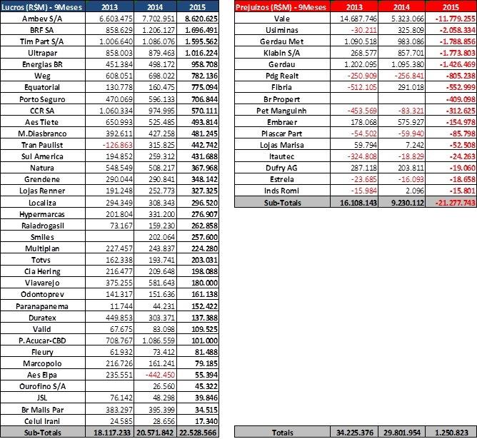 Lucros/Prejuízos (R$M) – 52 Empresas Não Financeiras – 9 Meses 2013 a 2015. Fonte: SABE ©