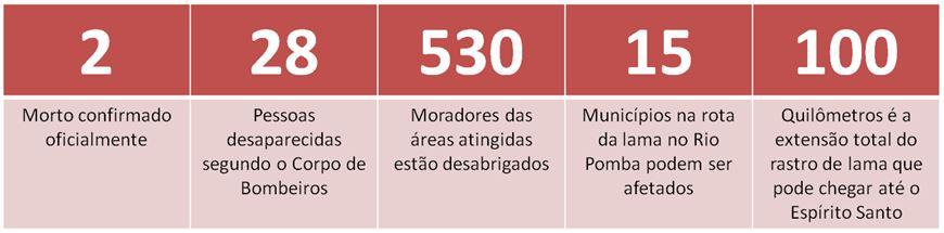 Números da tragédia em Mariana (MG}
