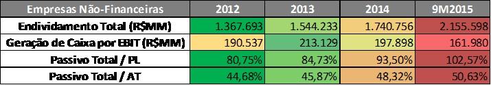 Companhias Abertas Não Financeiras – Endividamentos Totais (Individuais) – 2012 a 9M2015