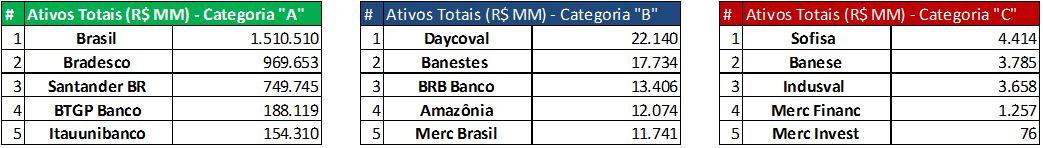 Ativos Totais (R$MM) - 9M2015. Fonte: SABE ©