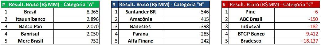 Resultados Brutos da Intermediação Financeira (R$MM) - 9M2015. Fonte: SABE ©