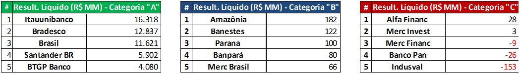 Resultados Líquidos (R$MM) - 9M2015. Fonte: SABE ©