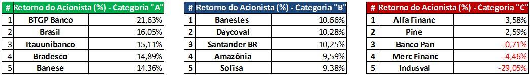 Retornos do Acionista (%)- 9M2015. Fonte: SABE ©