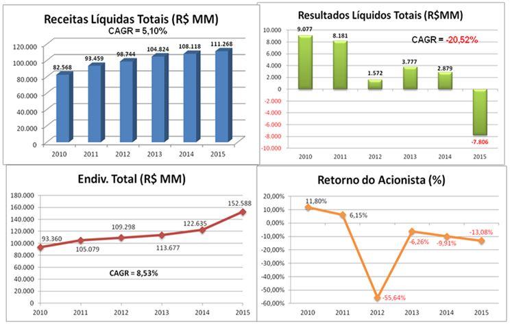 Setor de Siderurgia e Metalurgia – Desempenho de 2010 a 2015(A) – R$MM – Fonte: SABE ©