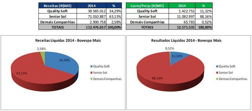 """Receitas e Resultados Líquidos das Companhias listadas no """"Bovespa Mais"""" – Dez/2014 ConsolidadoFonte: SABE ©"""