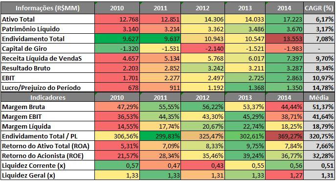 CCR – Radar de Informações Econômico-Financeiras (R$MM) 2010 a 2014Fonte: SABE ©