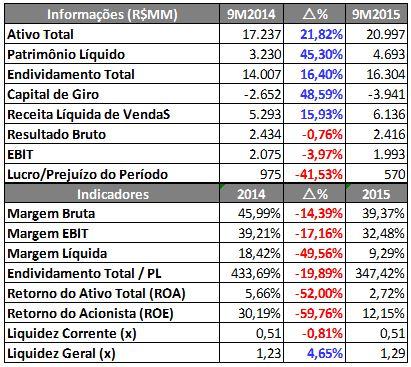 CCR – Informações Econômico-Financeiras (R$MM) – 9M2014 X 9M2015 – Fonte: SABE ©