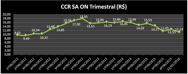 Evolução Trimestral da Ação CCRO3 (CCR ON). Fonte: APLIGRAF – Elaboração: SABE ©