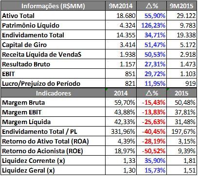 CIELO – Informações Econômico-Financeiras (R$MM) – 9M2014 X 9M2015 Fonte: SABE ©