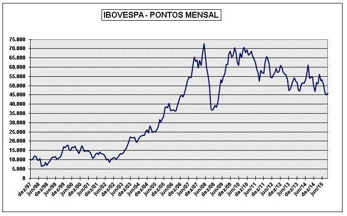 Evolução mensal do Ibovespa, medida pelos fechamentos Fonte: BM&FBovespa