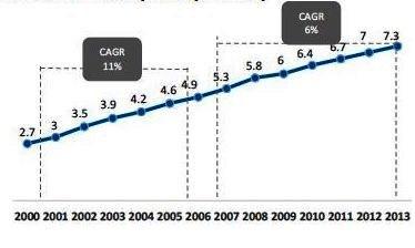 Total de Estudantes (MM) no Ensino Superior – 2000 a 2013 Fonte: MEC