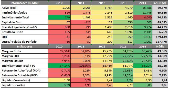 KROTON – Radar de Informações Econômico-Financeiras (R$MM) – 2010 a 2014Fonte: SABE ©