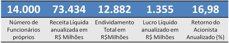 ULTRAPAR – Um dos maiores grupos empresariais brasileiros multinegócios
