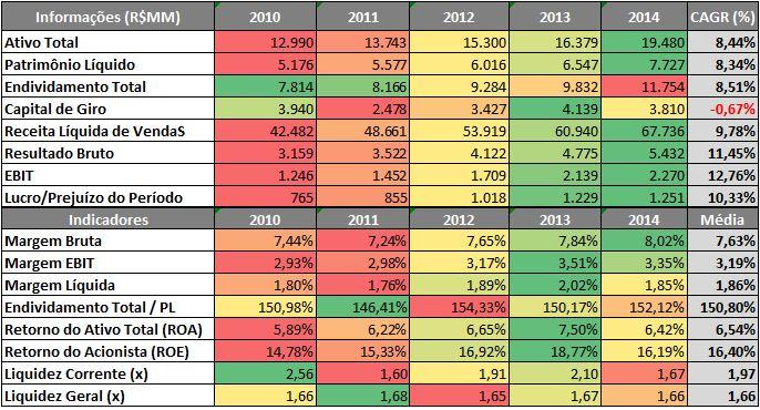 ULTRAPAR – Radar de Informações Econômico-Financeiras (R$MM) – 2010 a 2014Fonte: SABE ©