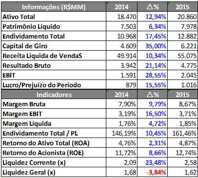 ULTRAPAR – Informações Econômico-Financeiras (R$MM) – 9M2014 X 9M2015Fonte: SABE ©