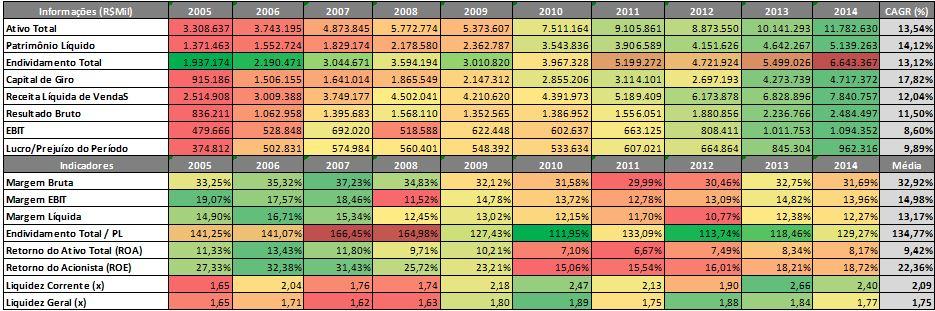 Radar Weg – Indicadores Econômico-Financeiros – 2005 a 2014 Fonte: SABE ©