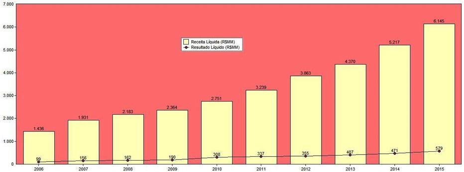 Evolução da Receita Líquida X Resultado Líquido (R$MM) – 10 Anos – Lojas Renner. Fonte: SABE ©