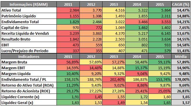 Radar de Informações e Indicadores Financeiros da Lojas Renner – 2011 a 2015. Fonte: SABE ©