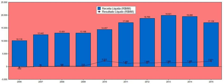 Evolução da Receita Líquida X Resultado Líquido (R$MM) – 10 Anos – TIM. Fonte: SABE ©
