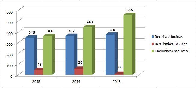Desempenho (R$bilhões) – 66 Empresas Não Financeiras – 2015Fonte: SABE ©